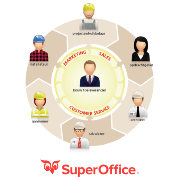 SuperOffice CRM Relatiebeheer software